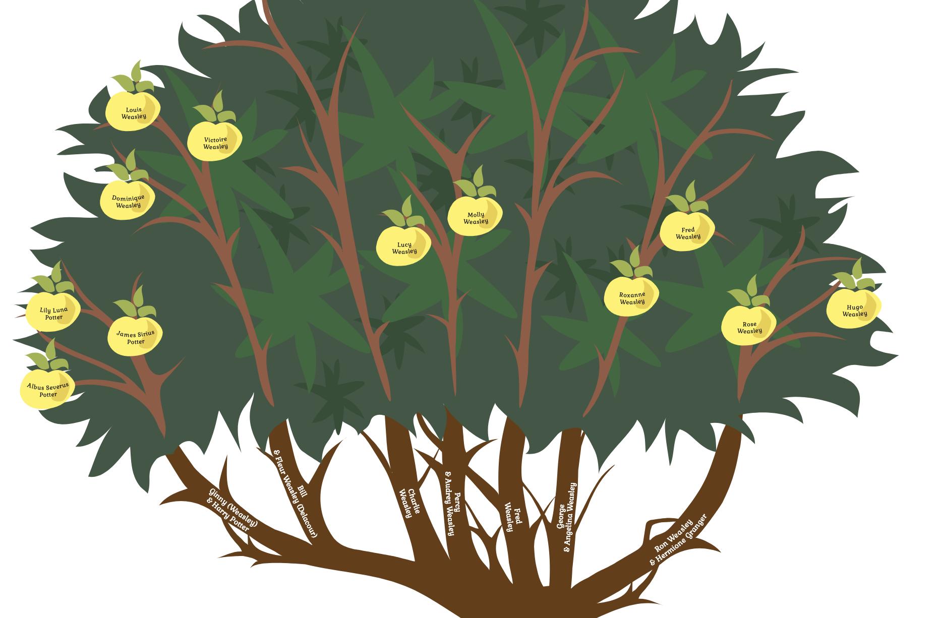 Ron Weasley Family Tree
