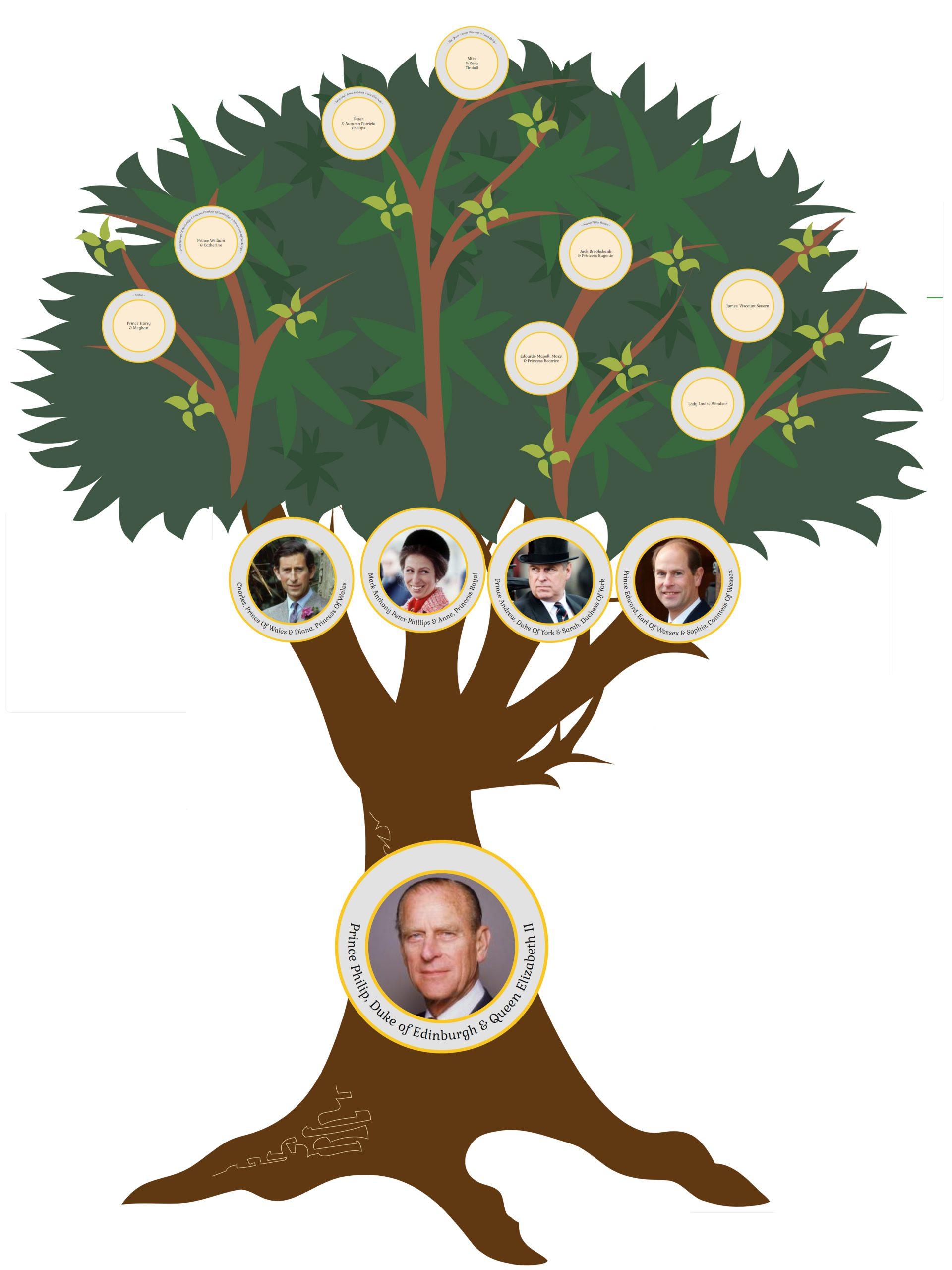 Prince Philip Descendant Tree